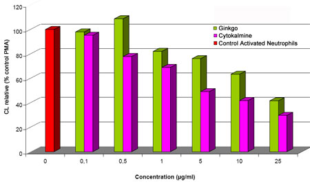 Dose-response results of Cytokalmine vs. Ginkgo biloba on the production of ROS