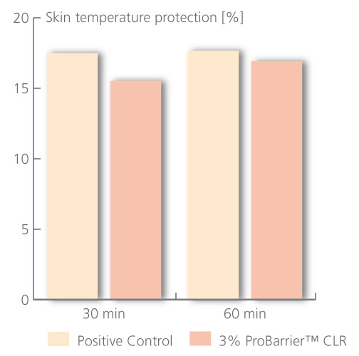 Figure 2. Performance of the benchmark formulation and 3% ProBarrier CLR compared to a placebo (0%)