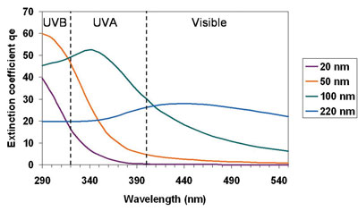 Figure 4.The effect of particle size on the UV attenuating properties of titanium dioxide.