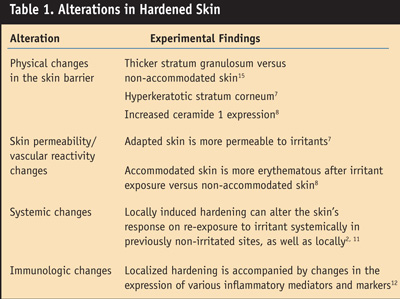 Alterations in Hardened Skin