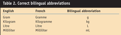 Table 2. Correct bilingual abbreviations