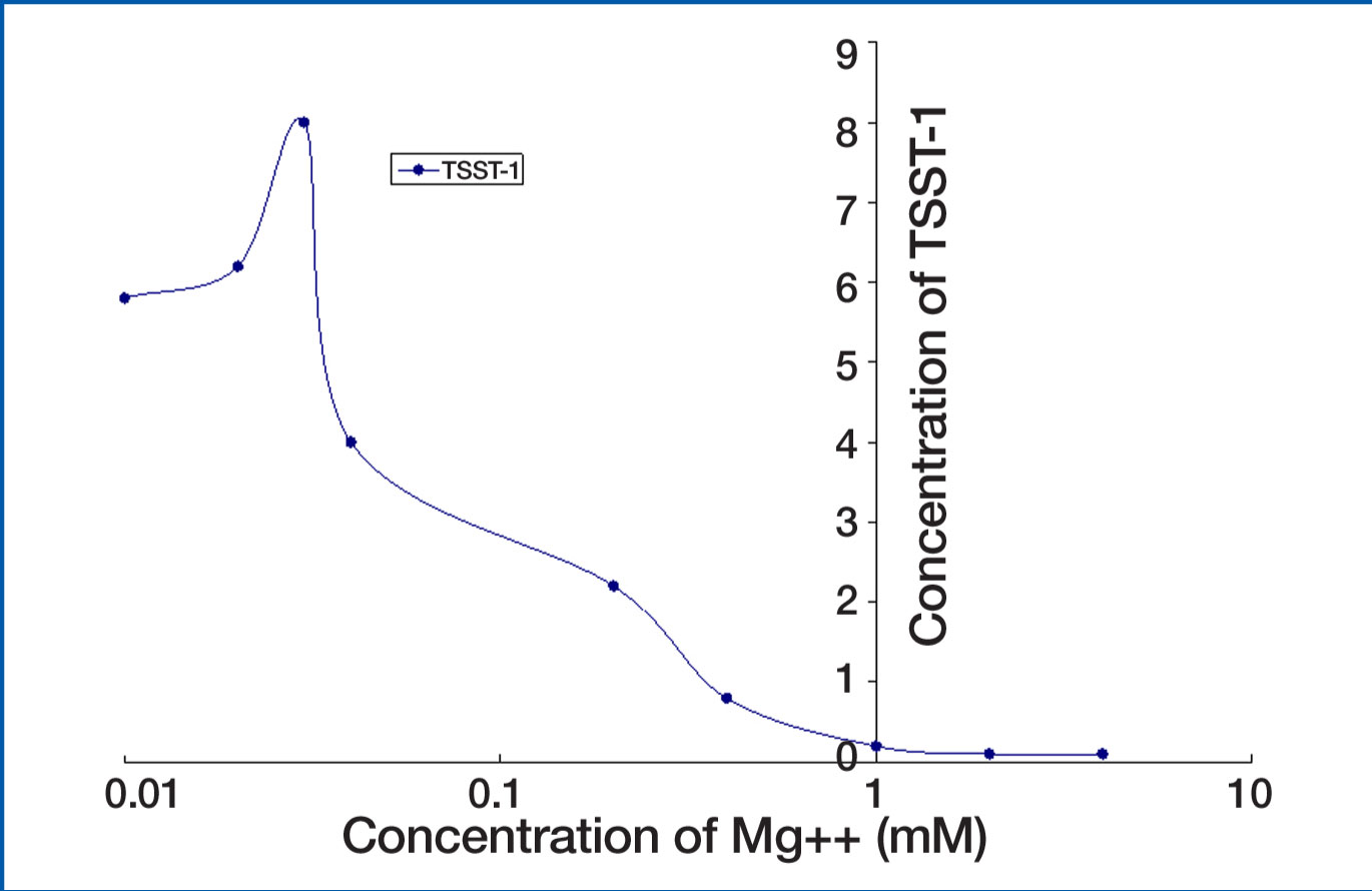 Figure 1. Effect of concentration of magnesium ion on concentration of TSST-1