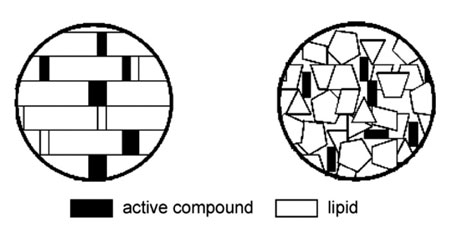 Schematic representation of SLNs (left) and NLCs (right); modified from Reference 4.