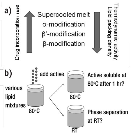 Figure 5. Summary of selection criteria of lipid materials to be used in SLNs and NLCs
