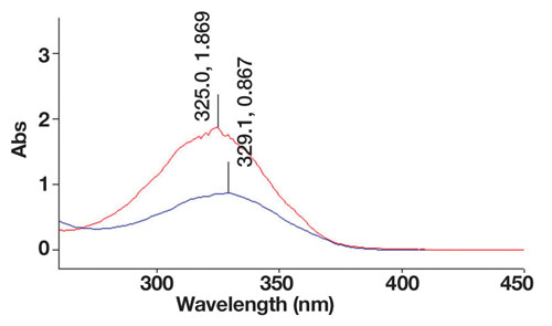 Figure 2. The UV/vis spectra of retinol (red) measured at 10 ppm in methanol and retinyl palmitate (blue), measured at 10 ppm in tetrahydrofuran