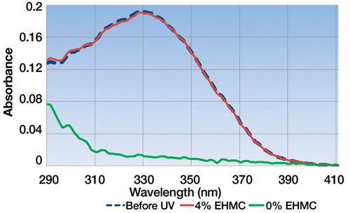 Figure 9: The UV absorbances of 0.25% retinyl palmitate formulations before irradiation (dark blue, dashed line) and after 5 MED (red and green—approx. the amount of UVR in one hour's worth of mid-summer sun.