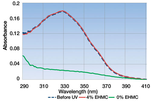 Figure 8: The UV absorbances of 0.10% retinol formulations before irradiation (dark blue, dashed line) and after 5 MED (red and green)—approx. the amount of UVR in one hour's worth of mid-summer sun.