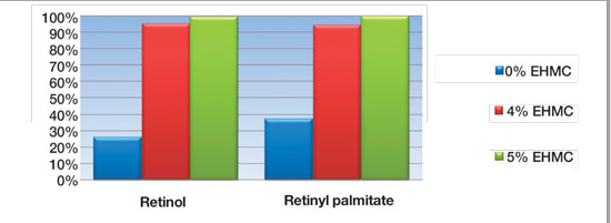 Figure 4. Results of the HPLC studies on formulations containing retinol and retinyl palmitate