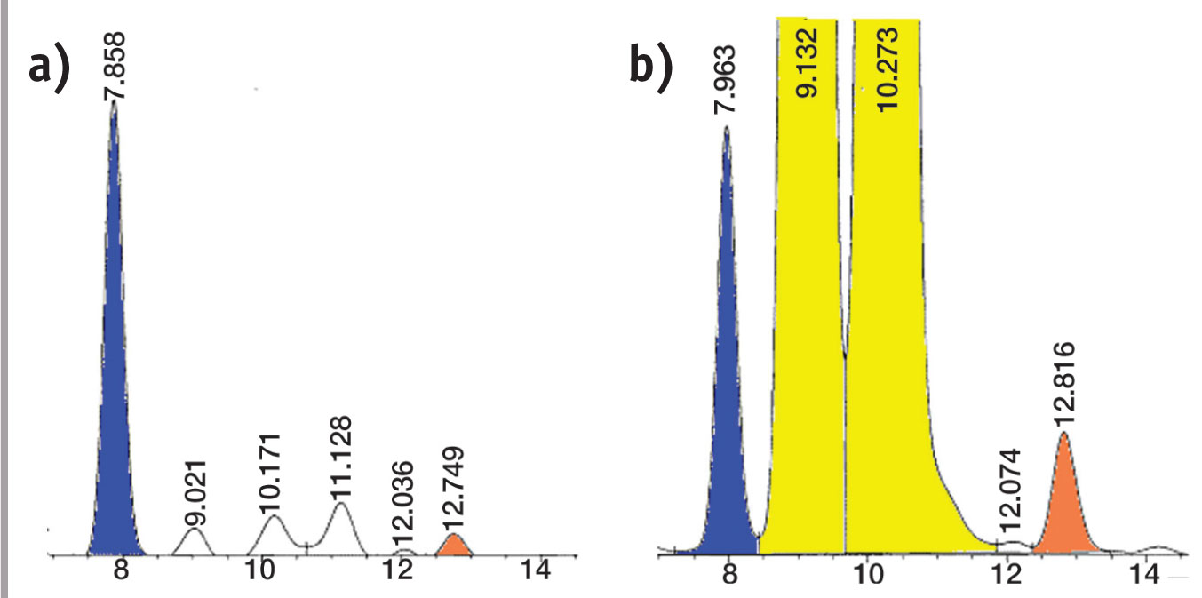 Figure 5. Portions of the HPLC chromatograms from the retinol studies showing the relative heights of the peaks for BHT (blue), used as the internal standard, and retinol (orange)