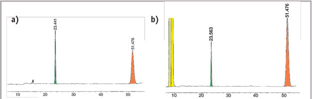 Figure 6. Portions of the HPLC chromatograms from the retinyl palmitate studies