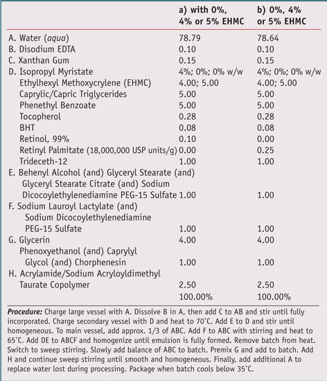 Table 2. Test formulations for photostability of a) 0.1% retinol and b) 0.25% retinyl palmitate