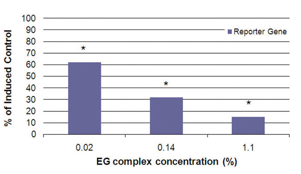 Figure 5. Treatment with increasing doses of the EG complex inhibited NF-κB activity in human cells induced with TNF-α (20 ng/mL); * = statistically significant.