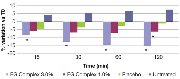 Figure 8. Treatment with a water-based gel containing the EG complex at 3.0% and 1.0% reduced SLS-induced eythema on human volunteers (n = 25); * = statistically significant.