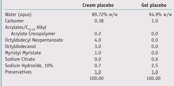 Table 2. Placebo products used for in vivo studies to test the PN complex in a cream, and the EG complex in a gel