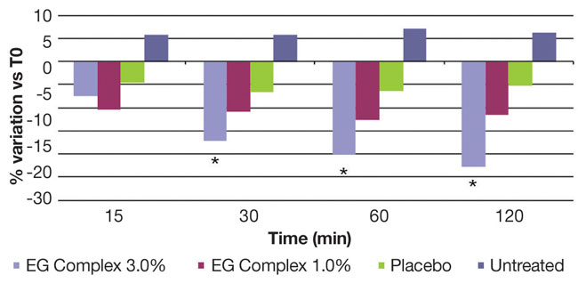 Figure 9. Treatment with a water-based gel containing the EG complex at 3.0% and 1.0% reduced SLS-induced TEWL on human volunteers (n = 25); * = statistically significant.