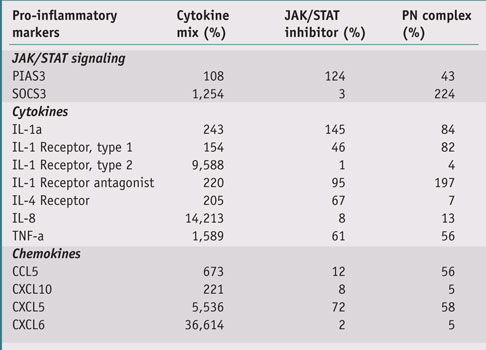 Table 1. Treatment of human keratinocytes with the PN complex at 0.4% inhibits cytokine mix-induced pro-inflammatory mRNA profile; data is expressed in % vs untreated control