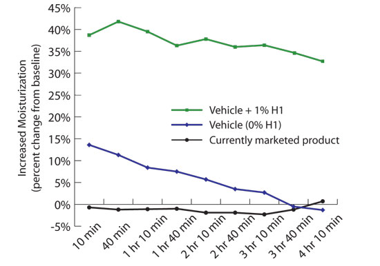 Figure 3. Percent increase in skin hydration resulting from the application of hand sanitizer formulations with or without 1% H1, relative to untreated skin