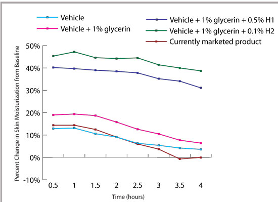 Figure 5. Percent increase in skin hydration resulting from the application of a nonalcohol- based formulation via nonwoven wipe with or without 0.5% H1 or 0.1% H2, relative to untreated skin