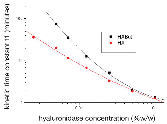 Figure 1. Changes in rate of hydrolysis of HA and HA butyric ester (HABut) when the amount of hyaluronidase enzyme varies