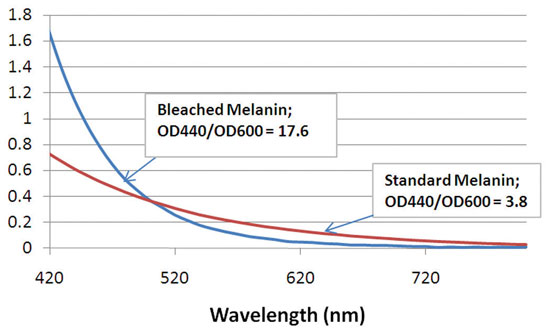 Figure 2. Spectra for FM vs. standard melanin (normalized at 500 nm)