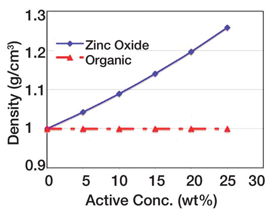 Figure 1. Effect of zinc oxide concentration on sunscreen density