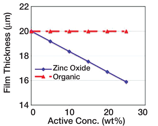 Figure 2. Effect of density on the thickness of a sunscreen layer deposited at a loading of 2 mg/cm2
