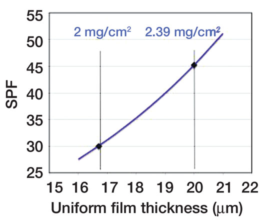 Figure 3. Variation of SPF with applied film thickness calculated using step film model