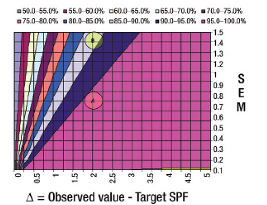 Figure 2. Low and medium SPF confidence abacus comparing observed and target SPF (n = 5)