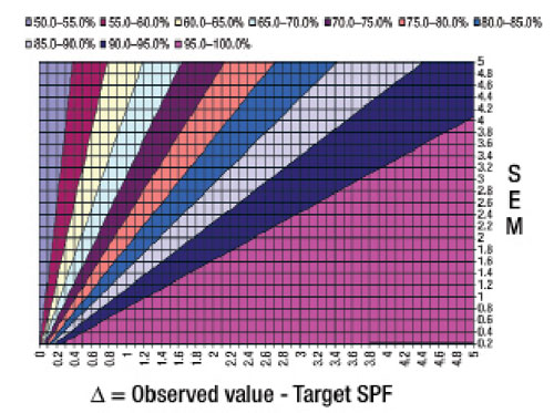 Figure 3. Confidence abacus for comparison between observed SPF and target estimation for 10 volunteers, using the results from 5 volunteers
