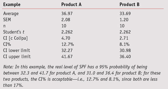 Table 4. CI%, c, CI Lower and Upper Limits for Products A and B