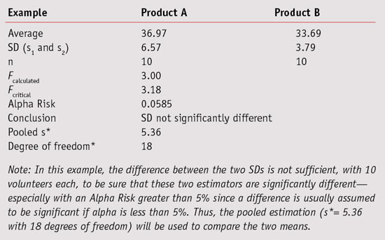 Table 6. Comparison of the Two SDs