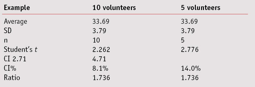 Table 8. Comparison of %CI for 10 vs. 5 Volunteers