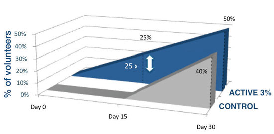 Figure 11. Percentage evolution of volunteers whose clinical cellulite stage decreased from stage II (moderate cellulite) to stage I (light cellulite)