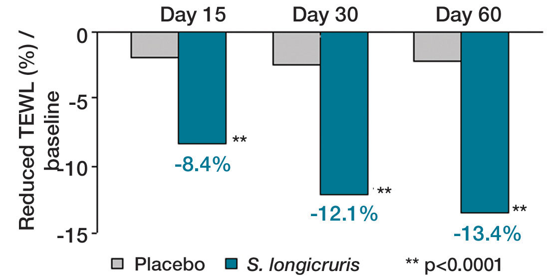 Figure 2. Clinical efficacy of S. longicruris on TEWL