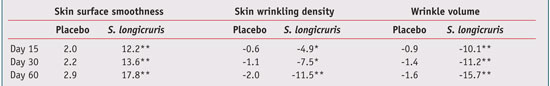 Table 3. Skin Surface Profilometry Measurements (% variation) * p < 0.005, ** p < 0.0001