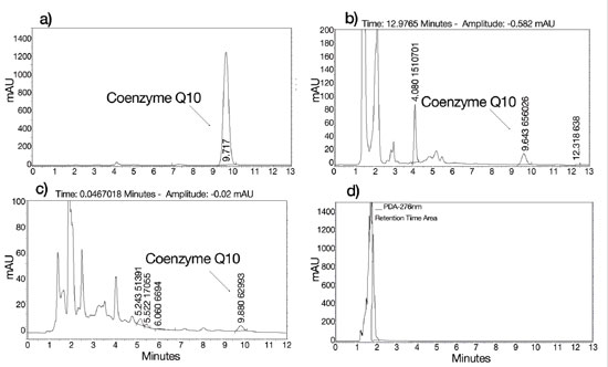 Figure 1. HPLC chromatograms of coenzyme Q10