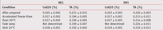 Table 4. Chemical stability of the contents of coenzyme Q10 (CoQ10) and tocopheryl acetate (TA) in NE1 and EM1