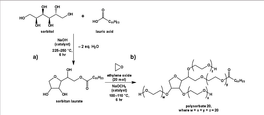Figure 2. Two-step synthesis of polysorbate 20: a) simultaneous anhydrization of sorbitol and esterification with lauric acid to form sorbitan laurate, and b) base catalyzed ethoxylation to form polysorbate 20