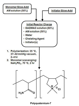Semi-batch copolymerization process to product PQ-7