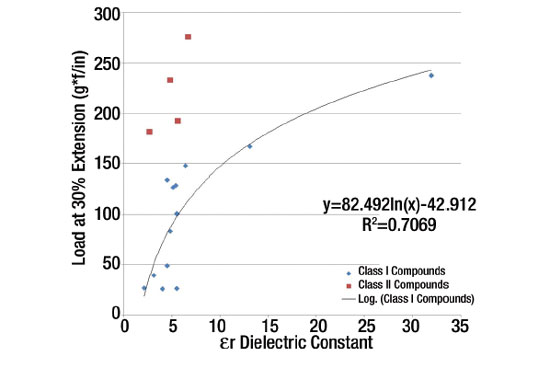 Figure 2. Effect of cosmetic ingredients on load values for the laminate at 30% extension