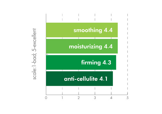 Figure 5. Volunteers' evaluation of the cosmetic benefits of the anti-cellulite cream-gel