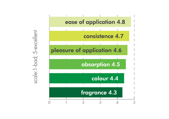 Figure 6. Volunteer evaluation of the anti-cellulite cream-gel properties
