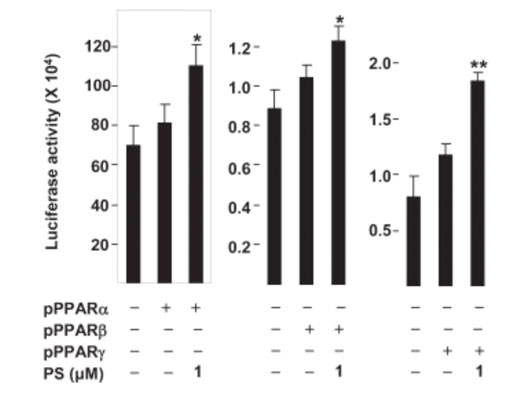 Figure 1. The effects of phytosphingosine on the transcriptional activity of PPARs (+)
