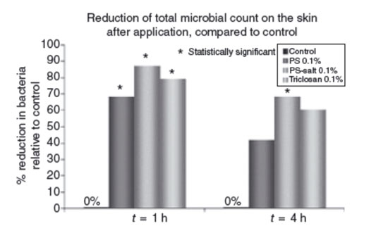 Figure 4. In vivo antimicrobial efficacy of phytosphingosine, phytosphingosine-HCl and triclosan
