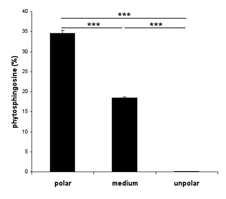 Figure 7. Penetration results of phytosphingosine into the skin from formulations with different emollient polarities