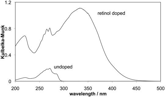 Figure 1. UV/visible diffuse reflectance spectra of retinol-doped and undoped phenylsiloxane particles