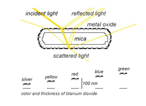 Figure 2. Interference pearl schematic