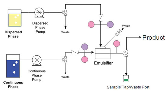Figure 2. Microchannel emulsification evaluation setup