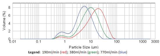 Figure 4. Droplet size comparison for example hand lotion formulation with varying flow rates; legend: 190 mL/min (red); 380 mL/min (green); 770 mL/min (blue)