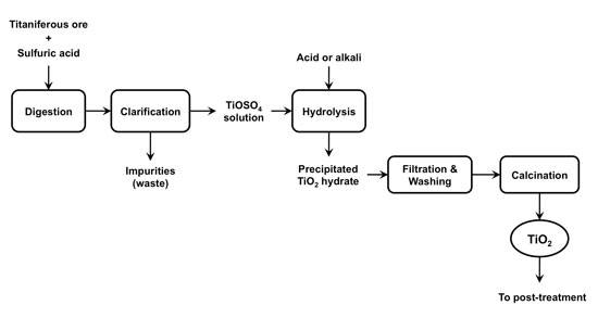 Figure 1. Simplified process diagram showing key steps in the sulfate process  for production of refined TiO2